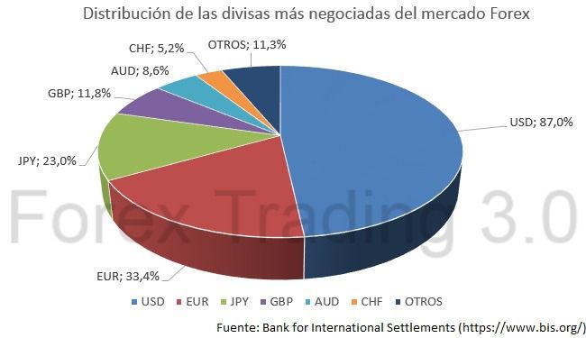 divisas mercado forex
