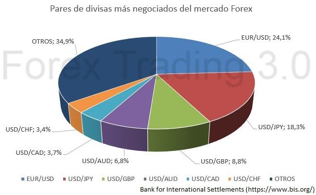 pares forex